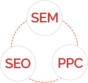 seo_ppc_sem_webdesign
